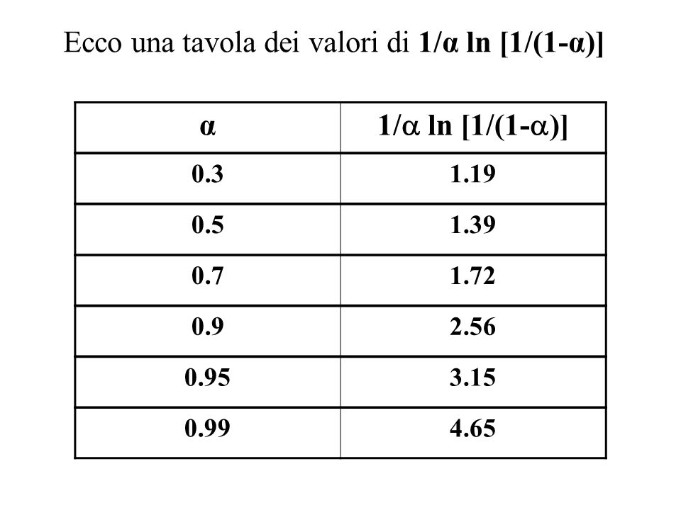 Ecco una tavola dei valori di 1/α ln [1/(1-α)] α 1/ ln [1/(1-)]